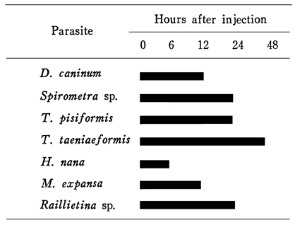 Efficacy of praziquantel (CesocideCesocide® injection) in treatment